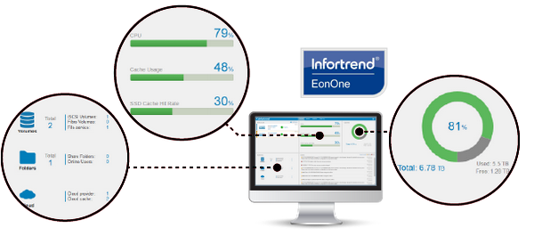 Software de Gestión Infortrend EonOne