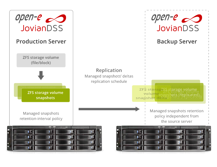Storage Definido por Software Open-E