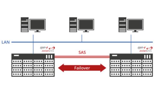 Almacenamiento cluster SAS