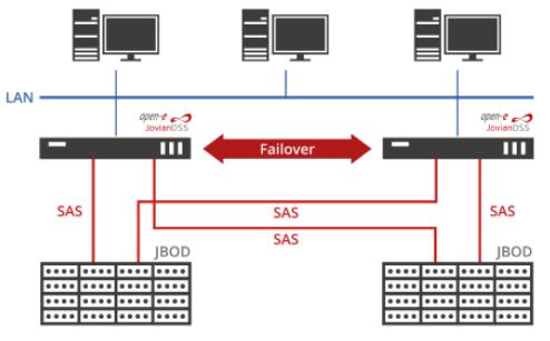 Almacenamiento SAS Open-E